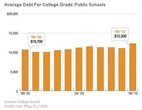 Student loans Essay Example Graduateway